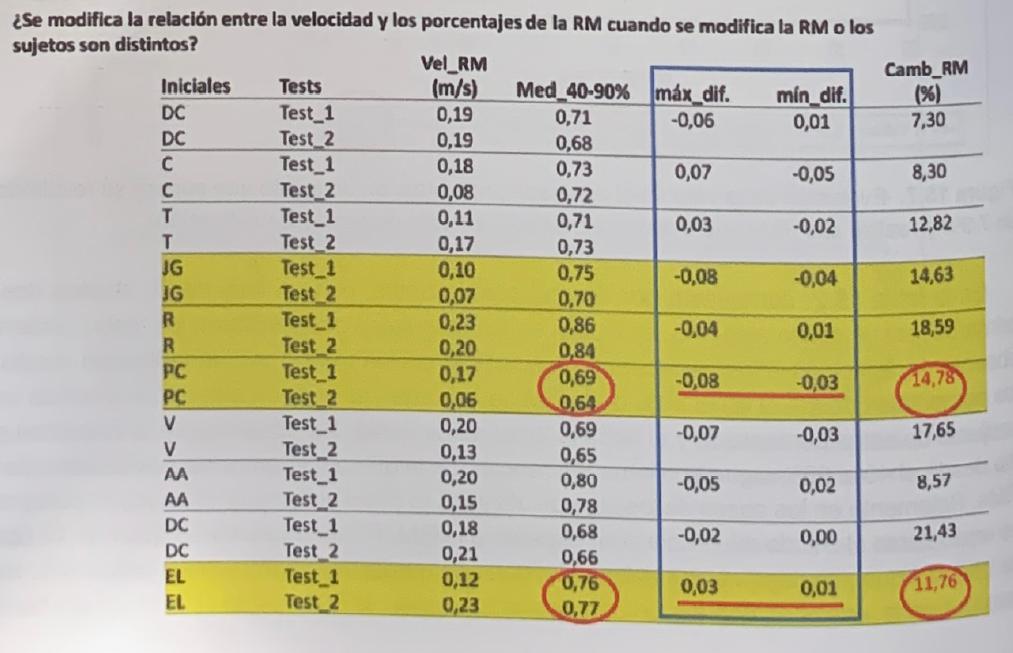 Velocidad de ejecución de la primera repetición en una serie