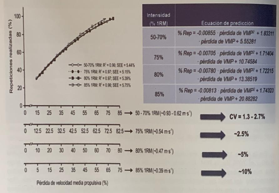 Perdida de velocidad y porcentaje de repeticiones realizadas